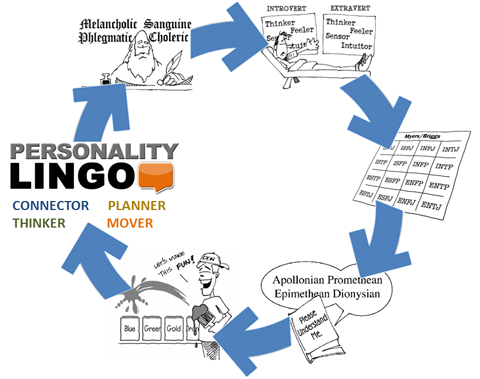 Personality Lingo Book History